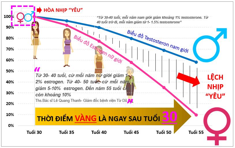 thoi-diem-vang-bo-sung-noi-tiet-to-nu