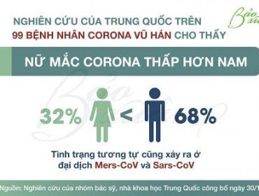 Phụ nữ ít nguy cơ mắc Corona hơn hẳn Nam giới
